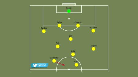 خطة البرازيل 4-2-4
